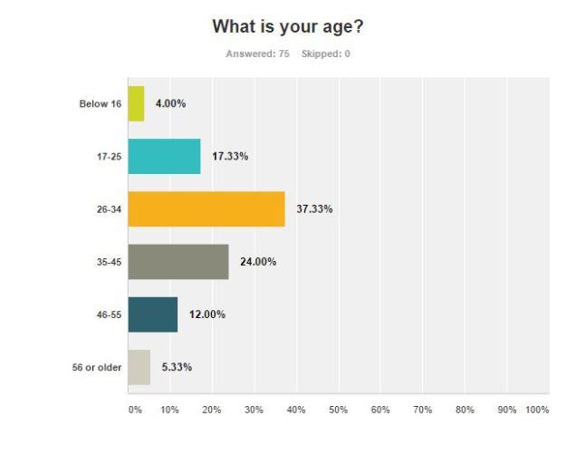 Survey summery age