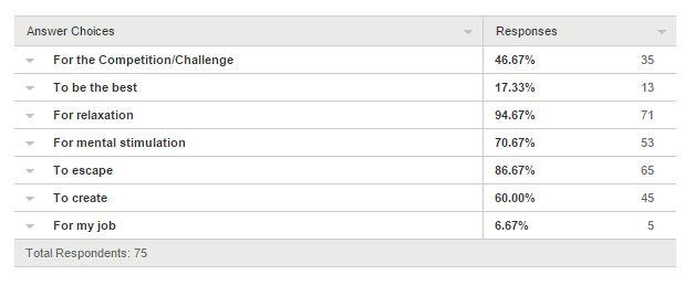 summary - motivation data