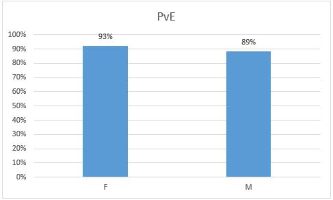 PvE Gender Breakdown